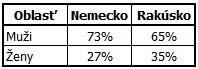 Podiel mužov a žien uchádzajúcich sa o prácu v zahraničí