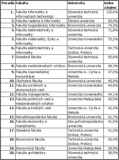 TOP 20 fakúlt podľa záujmu zamestnávateľov o absolventov