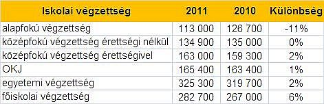 Iskolai végzettség szerinti bérek éves összehasonlításban